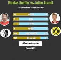 Nicolas Hoefler vs Julian Brandt h2h player stats