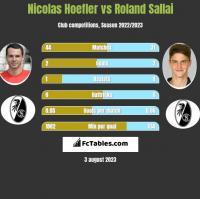 Nicolas Hoefler vs Roland Sallai h2h player stats