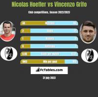 Nicolas Hoefler vs Vincenzo Grifo h2h player stats