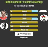 Nicolas Hoefler vs Hamza Mendyl h2h player stats