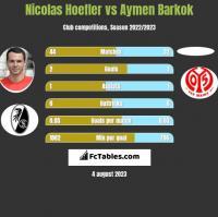 Nicolas Hoefler vs Aymen Barkok h2h player stats