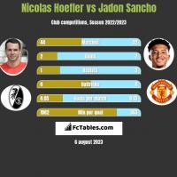 Nicolas Hoefler vs Jadon Sancho h2h player stats