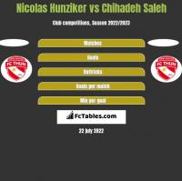 Nicolas Hunziker vs Chihadeh Saleh h2h player stats