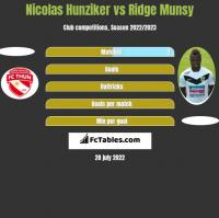 Nicolas Hunziker vs Ridge Munsy h2h player stats