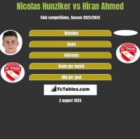 Nicolas Hunziker vs Hiran Ahmed h2h player stats