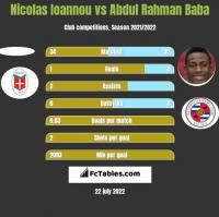 Nicolas Ioannou vs Abdul Rahman Baba h2h player stats