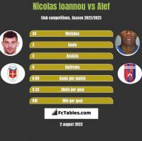 Nicolas Ioannou vs Alef h2h player stats