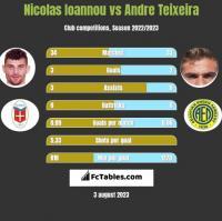 Nicolas Ioannou vs Andre Teixeira h2h player stats