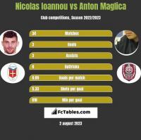 Nicolas Ioannou vs Anton Maglica h2h player stats