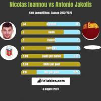 Nicolas Ioannou vs Antonio Jakolis h2h player stats