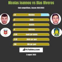 Nicolas Ioannou vs Blas Riveros h2h player stats