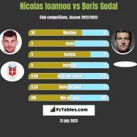 Nicolas Ioannou vs Boris Godal h2h player stats