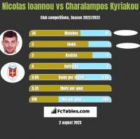Nicolas Ioannou vs Charalampos Kyriakou h2h player stats