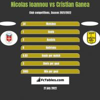 Nicolas Ioannou vs Cristian Ganea h2h player stats