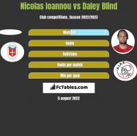 Nicolas Ioannou vs Daley Blind h2h player stats