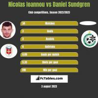Nicolas Ioannou vs Daniel Sundgren h2h player stats