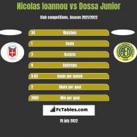 Nicolas Ioannou vs Dossa Junior h2h player stats