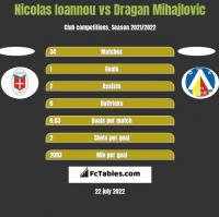 Nicolas Ioannou vs Dragan Mihajlovic h2h player stats