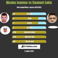 Nicolas Ioannou vs Emanuel Sakic h2h player stats