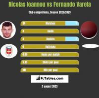 Nicolas Ioannou vs Fernando Varela h2h player stats