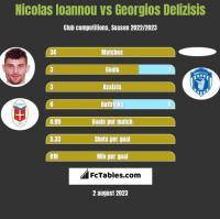Nicolas Ioannou vs Georgios Delizisis h2h player stats