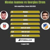 Nicolas Ioannou vs Georgios Efrem h2h player stats