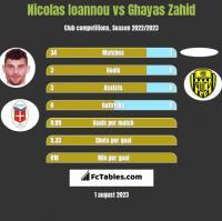 Nicolas Ioannou vs Ghayas Zahid h2h player stats