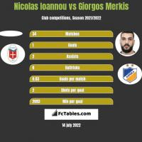 Nicolas Ioannou vs Giorgos Merkis h2h player stats