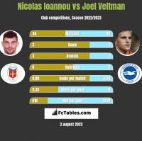 Nicolas Ioannou vs Joel Veltman h2h player stats
