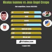 Nicolas Ioannou vs Jose Angel Crespo h2h player stats