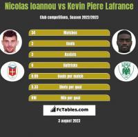 Nicolas Ioannou vs Kevin La France h2h player stats