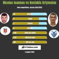 Nicolas Ioannou vs Kostakis Artymatas h2h player stats