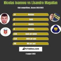 Nicolas Ioannou vs Lisandro Magallan h2h player stats