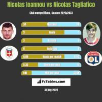 Nicolas Ioannou vs Nicolas Tagliafico h2h player stats