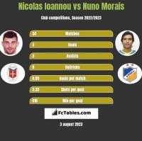 Nicolas Ioannou vs Nuno Morais h2h player stats