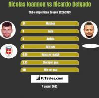 Nicolas Ioannou vs Ricardo Delgado h2h player stats