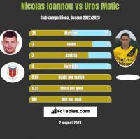 Nicolas Ioannou vs Uros Matic h2h player stats
