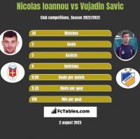 Nicolas Ioannou vs Vujadin Savic h2h player stats