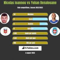 Nicolas Ioannou vs Yohan Benalouane h2h player stats