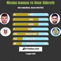 Nicolas Ioannou vs Omar Alderete h2h player stats