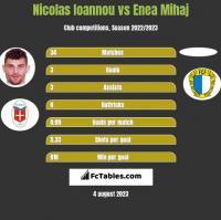 Nicolas Ioannou vs Enea Mihaj h2h player stats