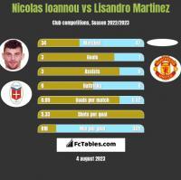 Nicolas Ioannou vs Lisandro Martinez h2h player stats