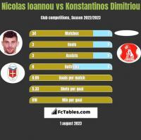 Nicolas Ioannou vs Konstantinos Dimitriou h2h player stats
