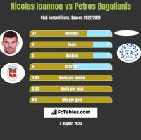 Nicolas Ioannou vs Petros Bagalianis h2h player stats