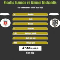 Nicolas Ioannou vs Giannis Michalidis h2h player stats