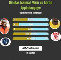 Nicolas Issimat Mirin vs Aaron Appindangoye h2h player stats
