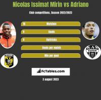 Nicolas Issimat Mirin vs Adriano h2h player stats