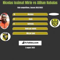 Nicolas Issimat Mirin vs Alihan Kubalas h2h player stats