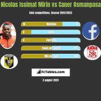 Nicolas Issimat Mirin vs Caner Osmanpasa h2h player stats