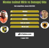 Nicolas Issimat Mirin vs Domagoj Vida h2h player stats